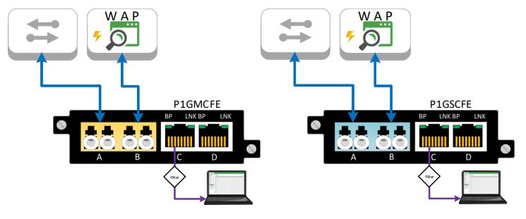 Fiber Wireless TAPs