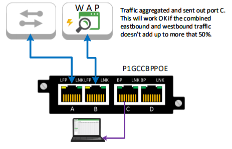 Wireless TAP