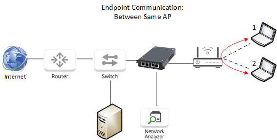 intra-AP communication with TAP