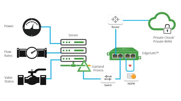 Firewall Optimization