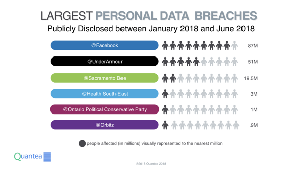 Largest Personal Data Breaches