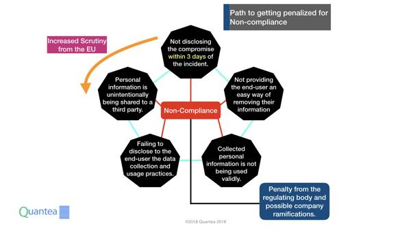 GDPR Non-Compliance