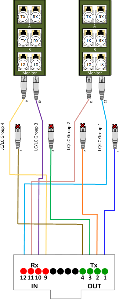 MTP breakout cable with Breakout TAP