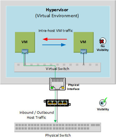 No visibility between virtual environments