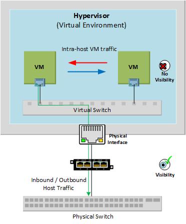 No visibility between virtual environments