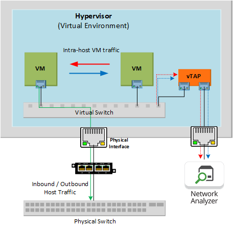 Tapping traffic in a virtual environment