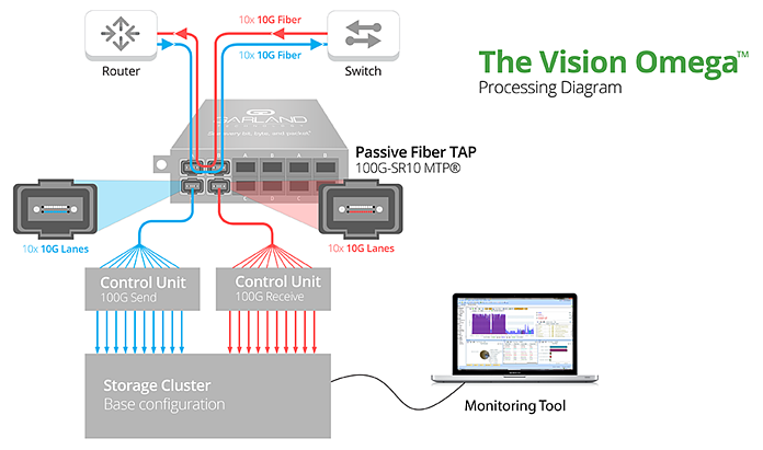 The Vision Omega Processing Diagram
