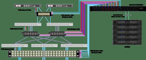 Toyo Diagram