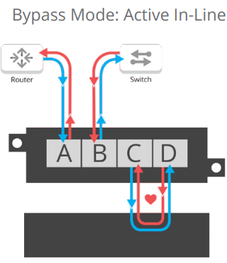 Bypass Tap - Active In-Line