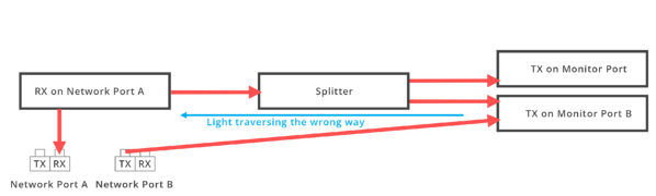 Fiber Polarity Traffic - Reverse