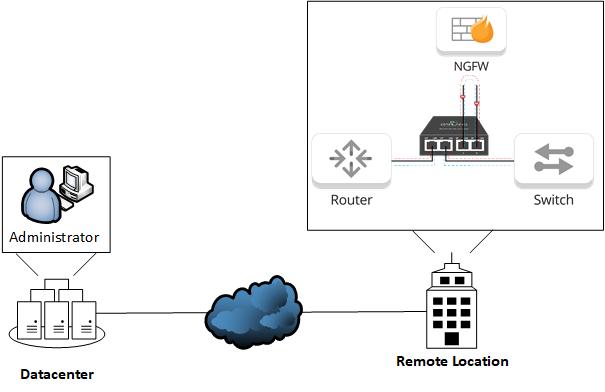 Remote Access 2