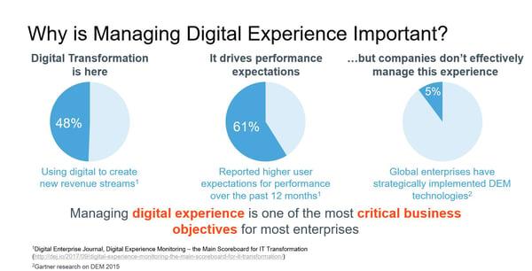 Managing Digital Experience