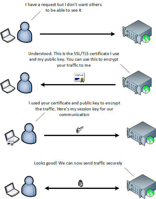 SSL Handshake Garland Technology