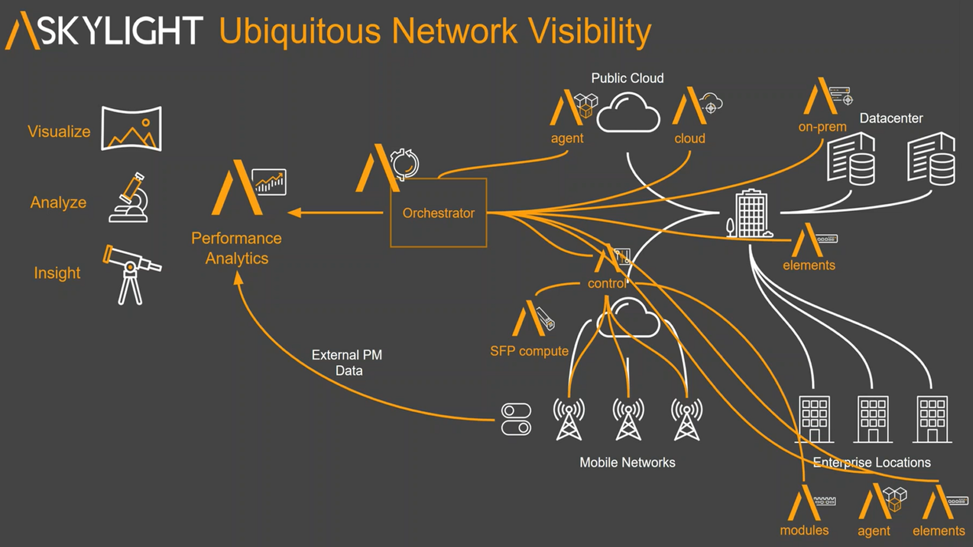Accedian Ubiquitous Network Visibility