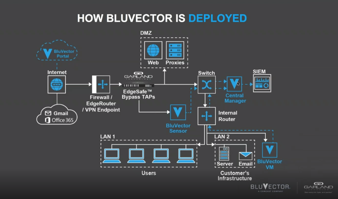 Bluvector Webinar Real Time Advanced Threat Detection