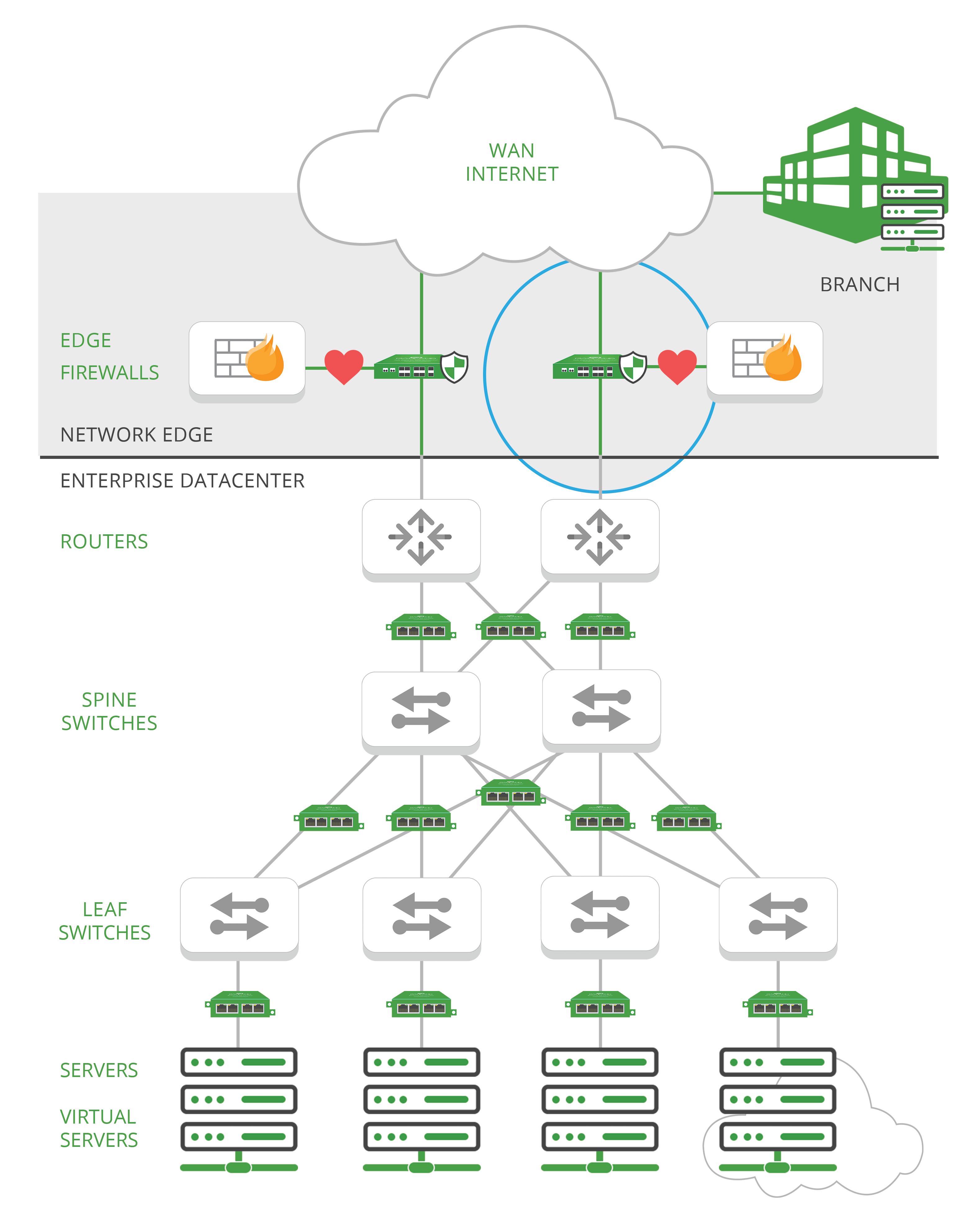 Network Edge topology21-LR